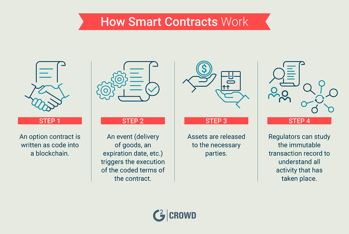 how-smart-contracts-work