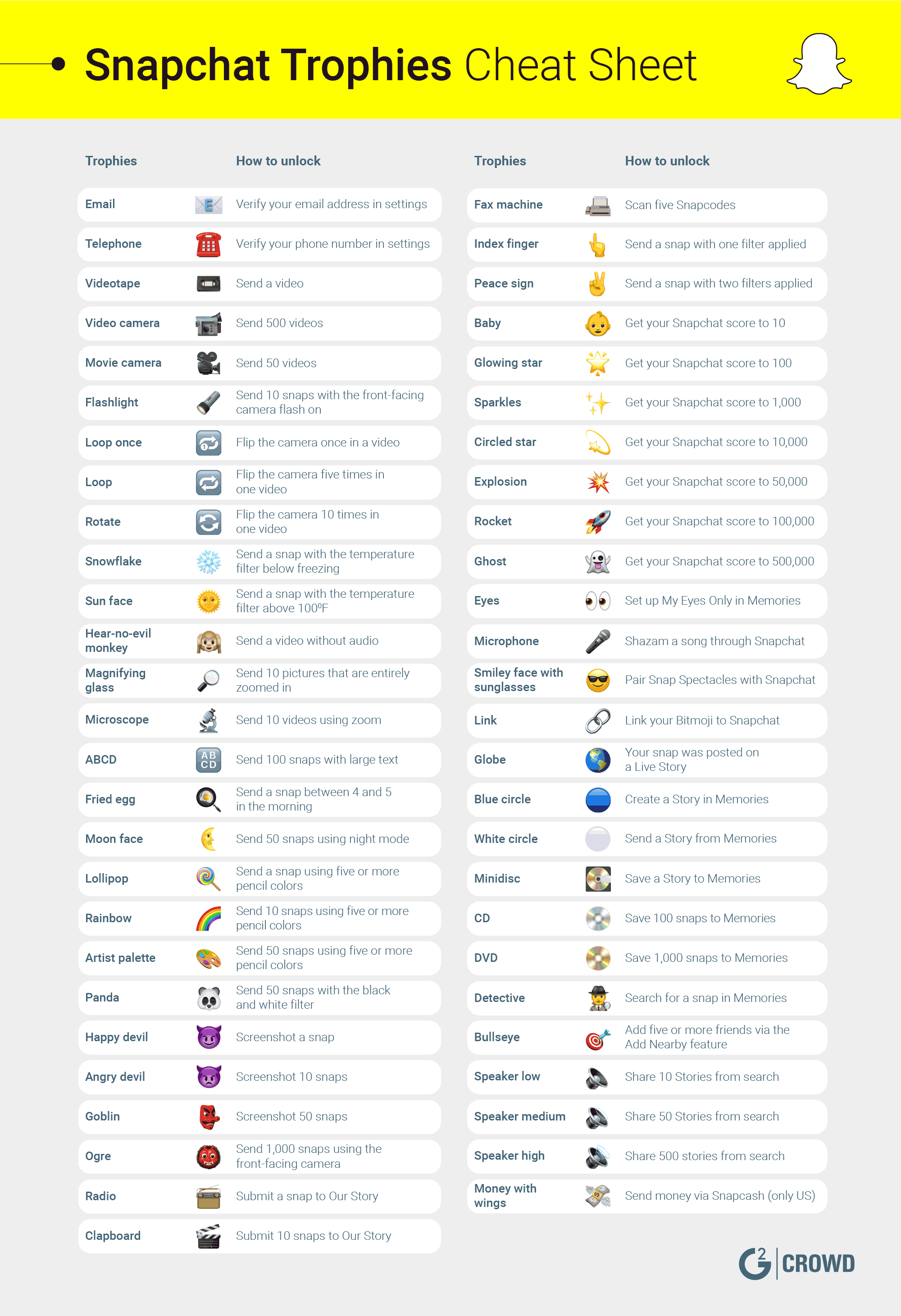 Snapchat trophies cheat sheet