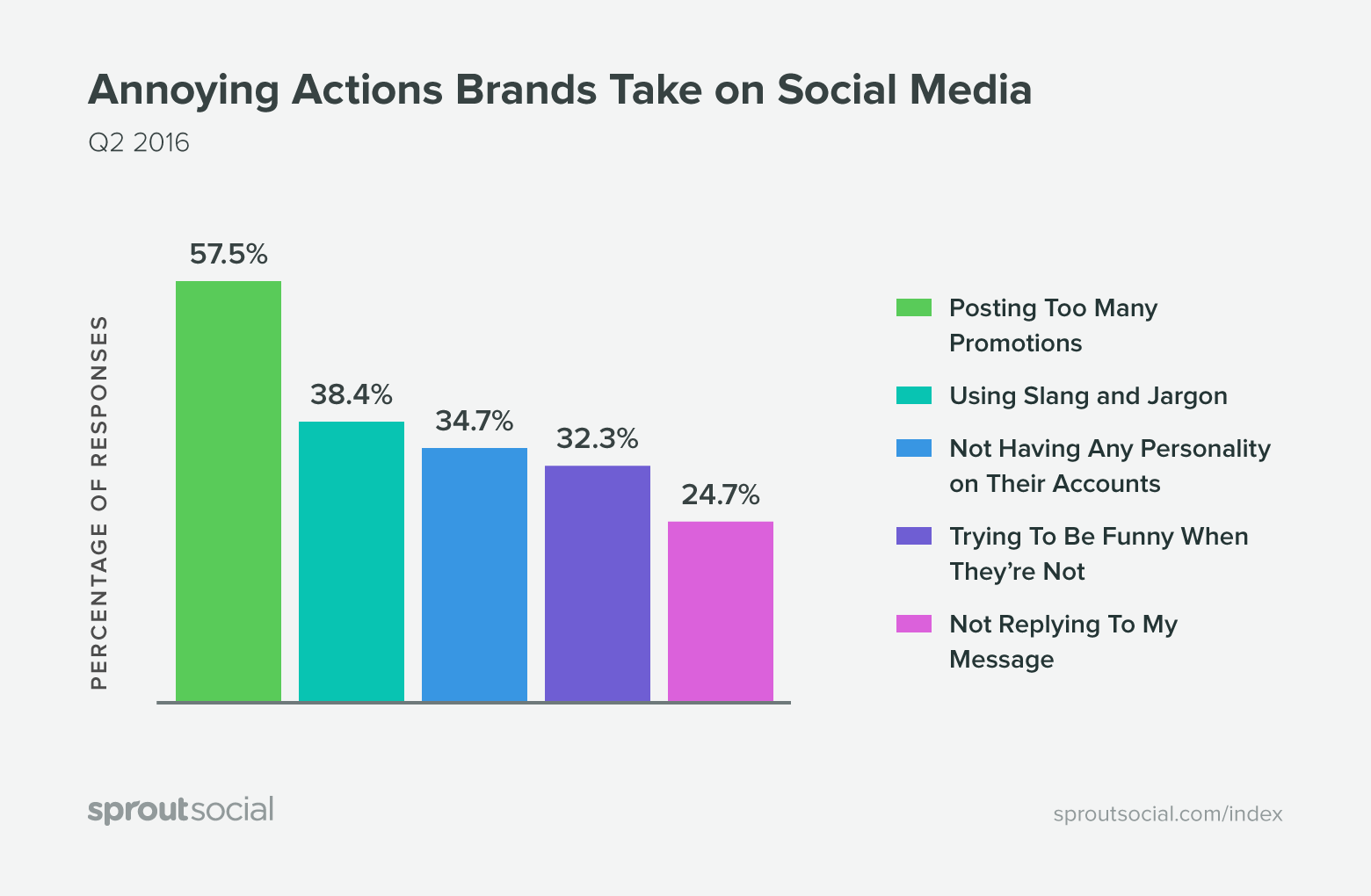 Sprout Social Brand Actions