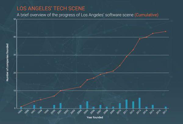la-tech-companies