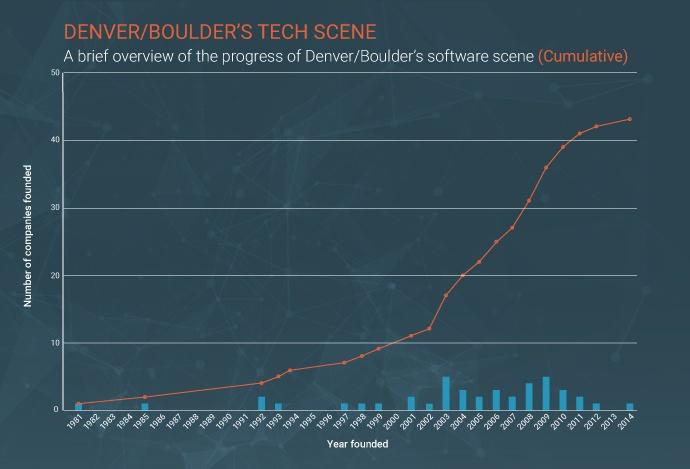jobs-tech-cities