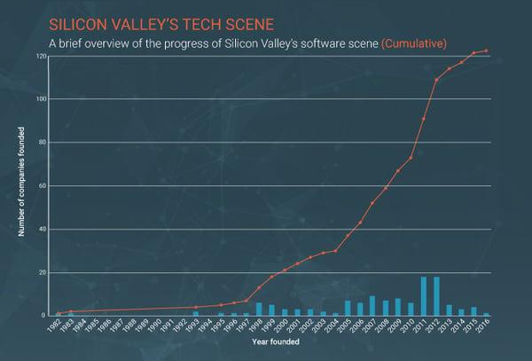 silicon-valley-tech-companies