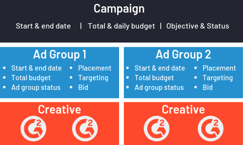 Twitter ad campaign structure