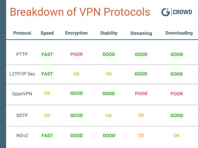 VPN-protocols