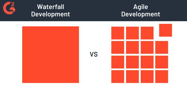 Waterfall Development vs agile development