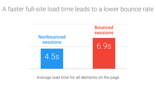 ad-engagement-page-load-time