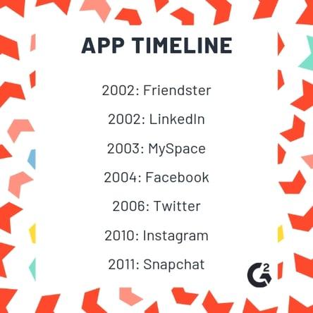app release timeline