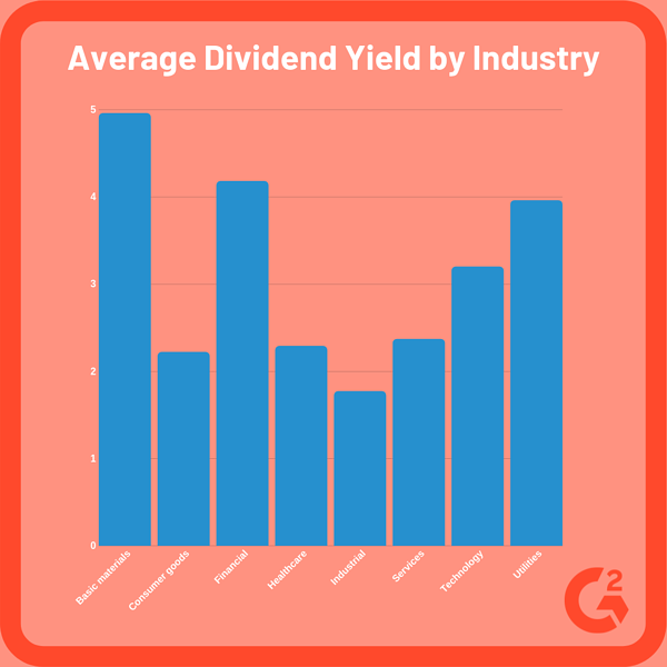 average dividend yield by industry