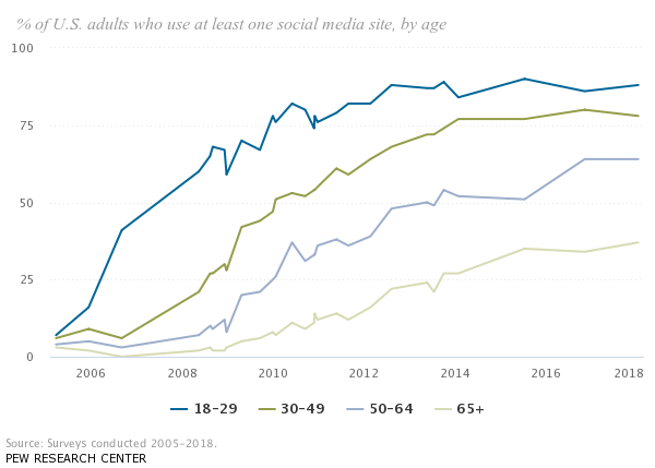 % of U.S. adults who use at least one social media site, by age