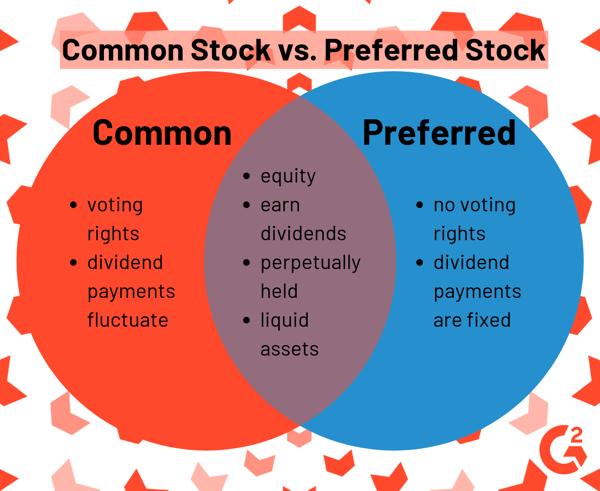 common stock vs. preferred stock