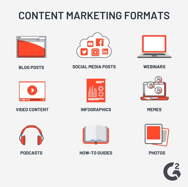 content marketing formats