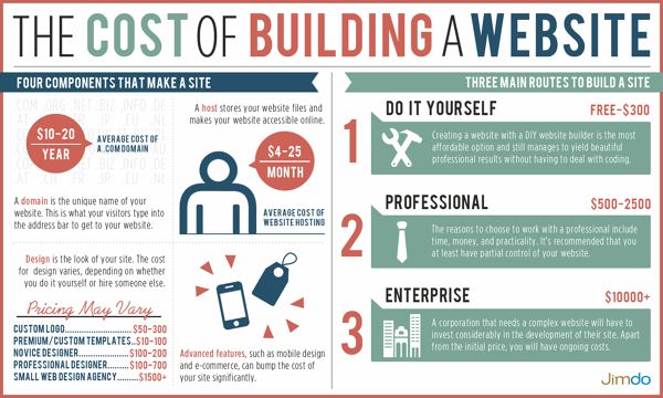 cost-of-building-a-website