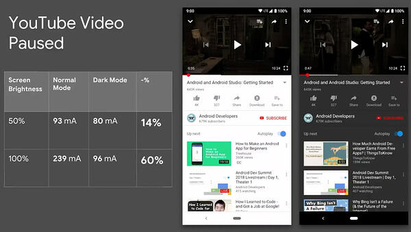 Youtube dark mode saves battery life