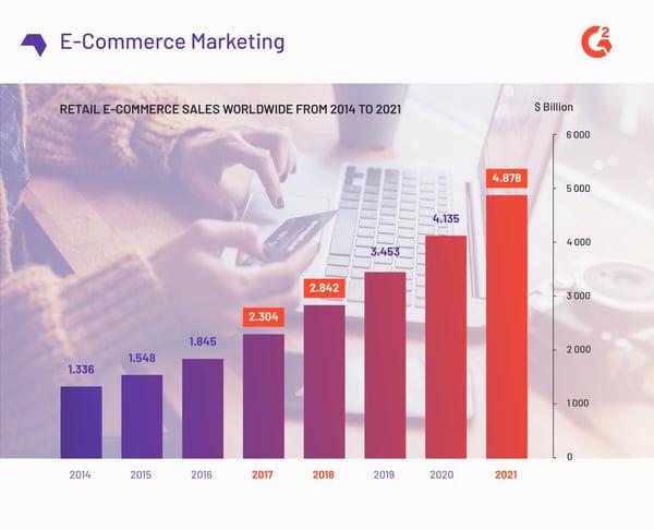 e-commerce retail statistics