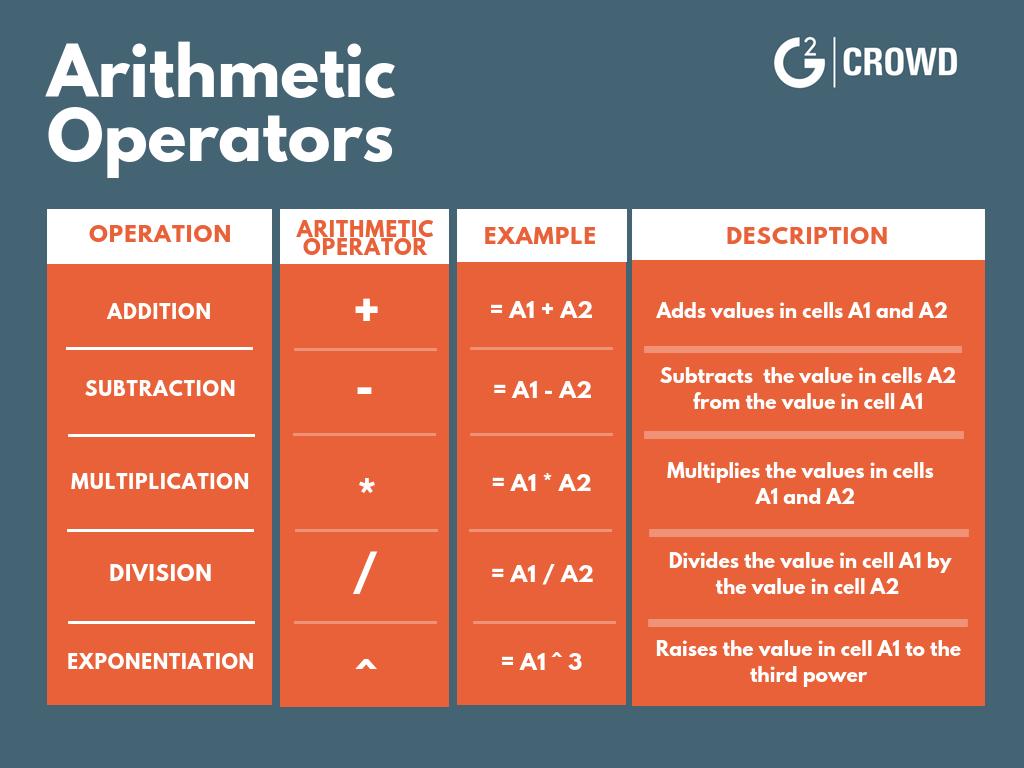 excel formulas arithmetic operators