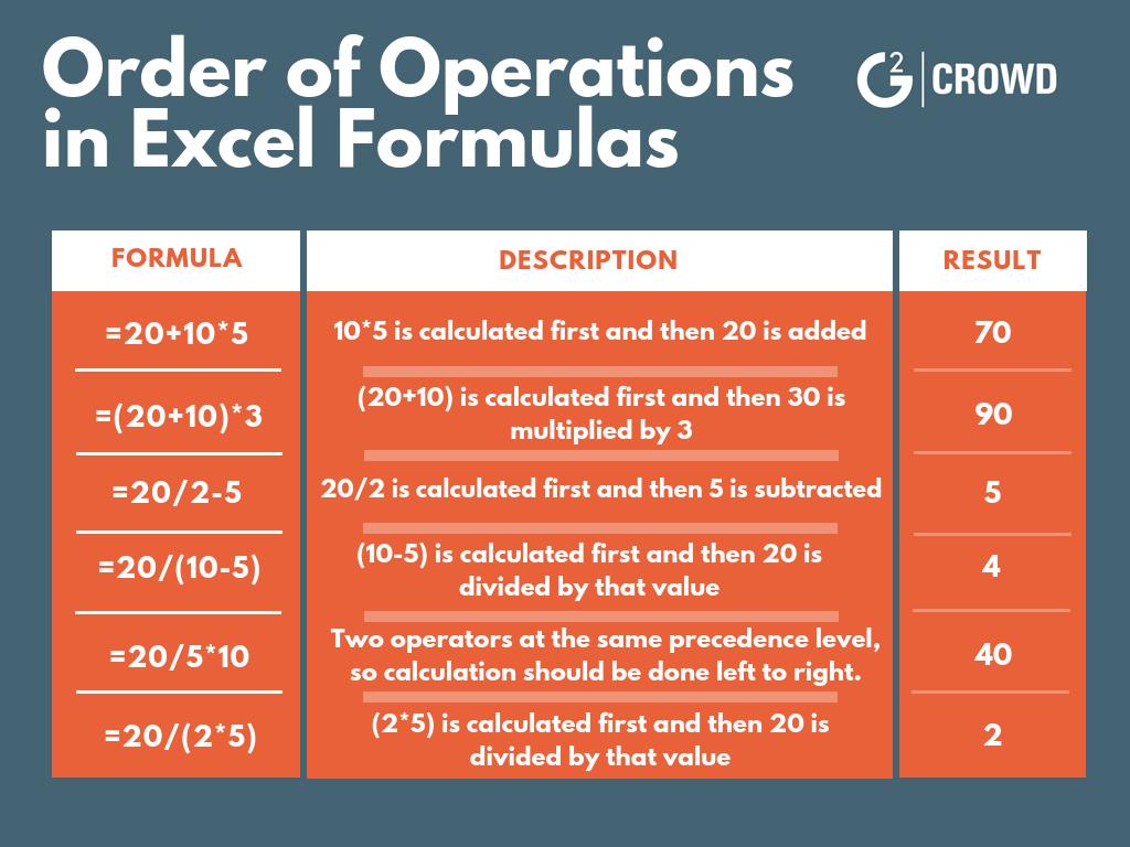 excel formulas order of operations