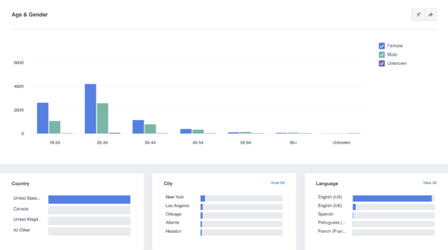 facebook demographic information