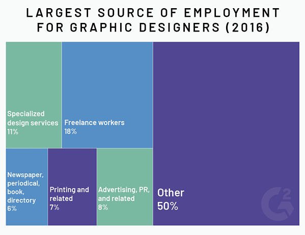graphic design source of employment