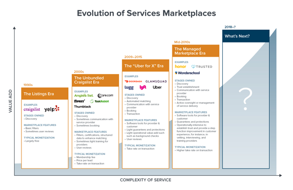 services-marketplaces
