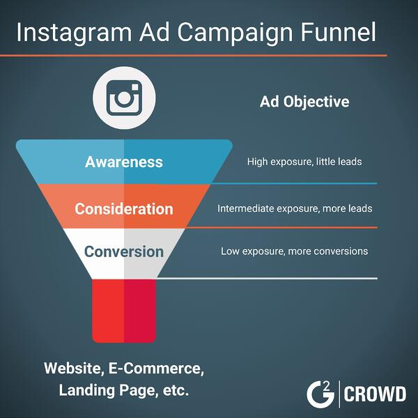 instagram-ad-funnel