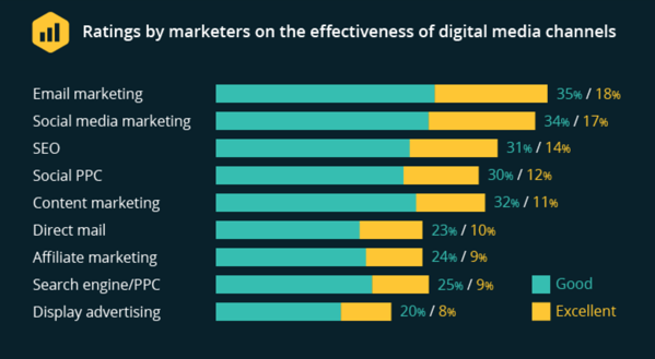 Survey showing email marketing is the most effective digital media channel