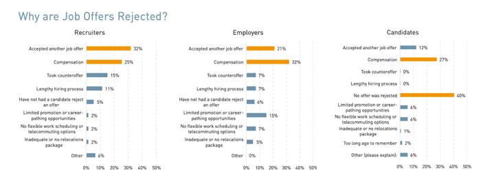 job offer rejection statistics