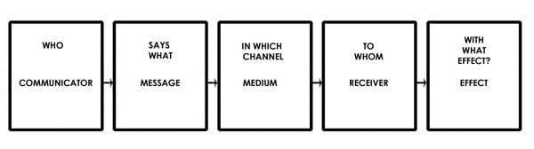lasswell communication model