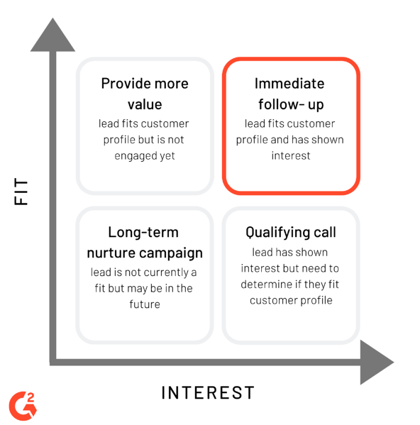 lead scoring chart for prioritizing sales outreach