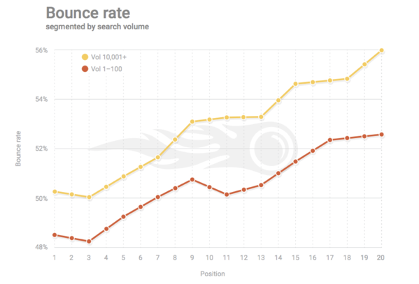 bounce-rate-and-seo-ranking