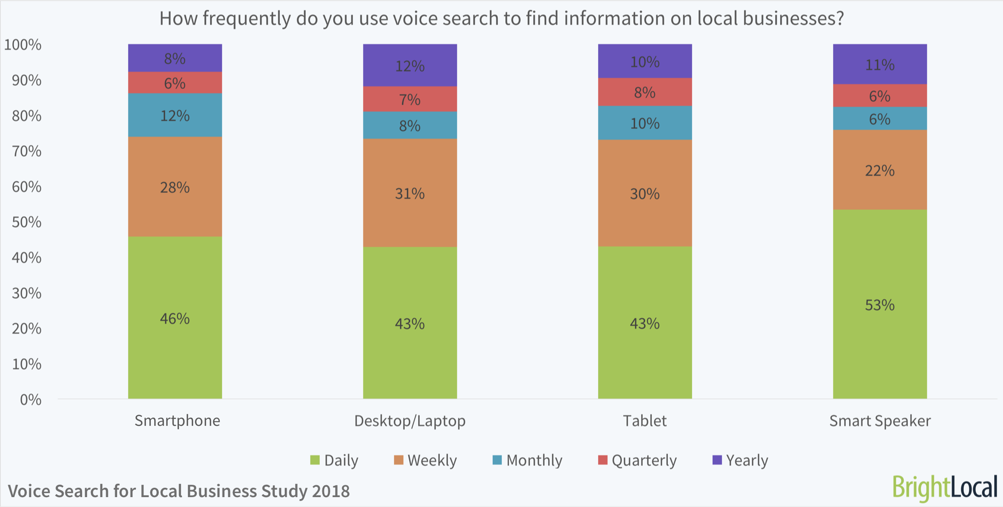local-business-voice-search-data-2