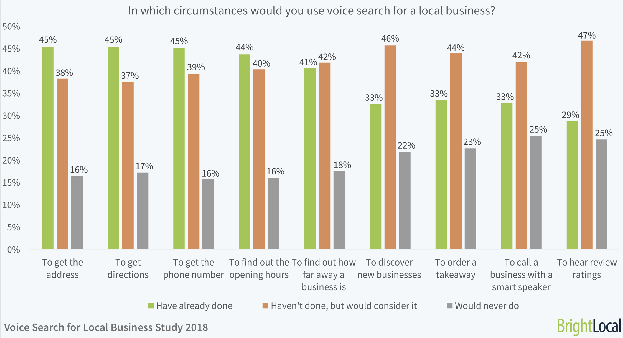 local-business-voice-search-data-4