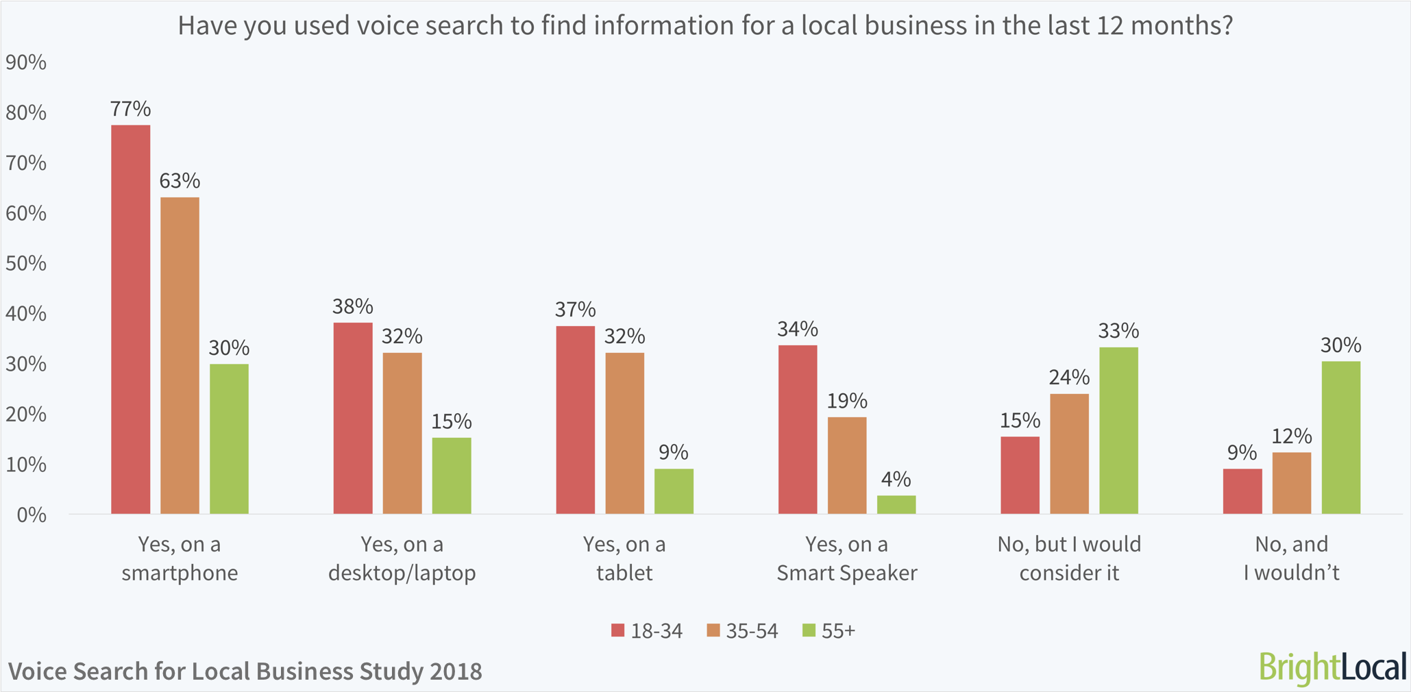 local-business-voice-search-data