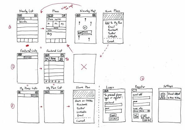 mobile app wireframes should show user flow
