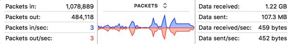 network activity on mac