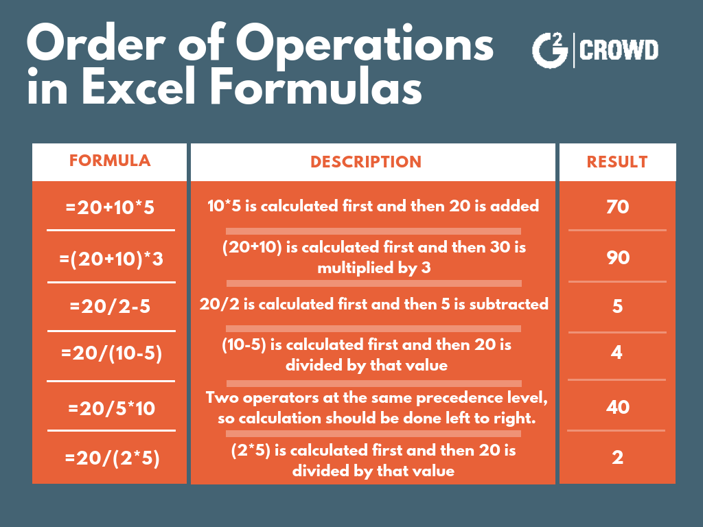how to subtract in excel with order of operations