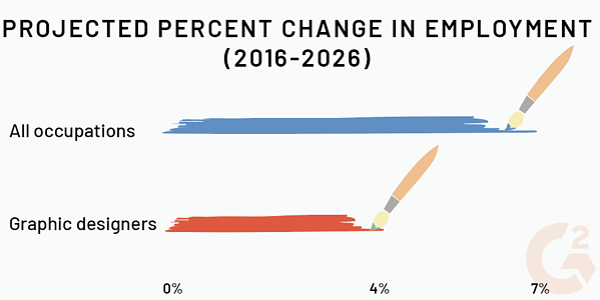graphic design job growth