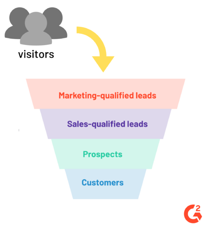 location of sales qualified leads in the sales funnel