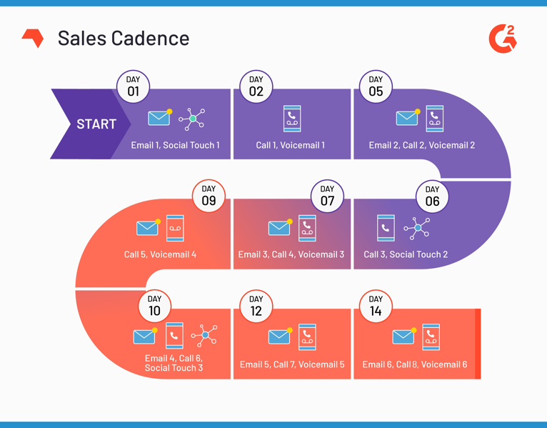 example of a two-week-long sales cadence