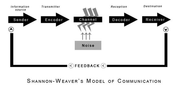 shannon weaver communication model
