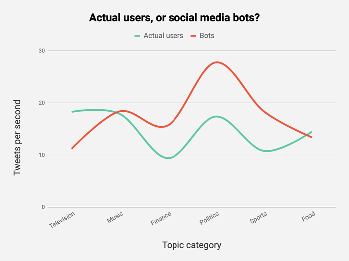 detecting bots on Twitter