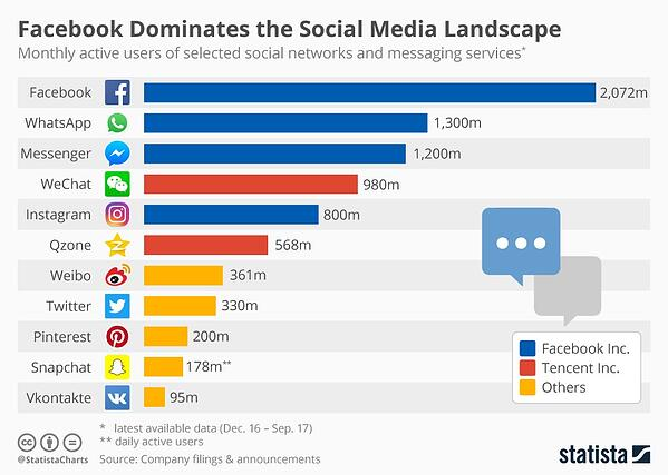 social-networks-advertising