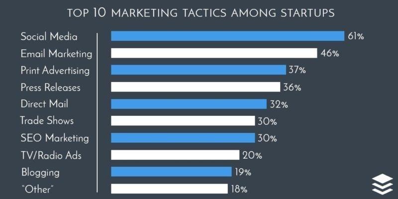 startup marketing tactics