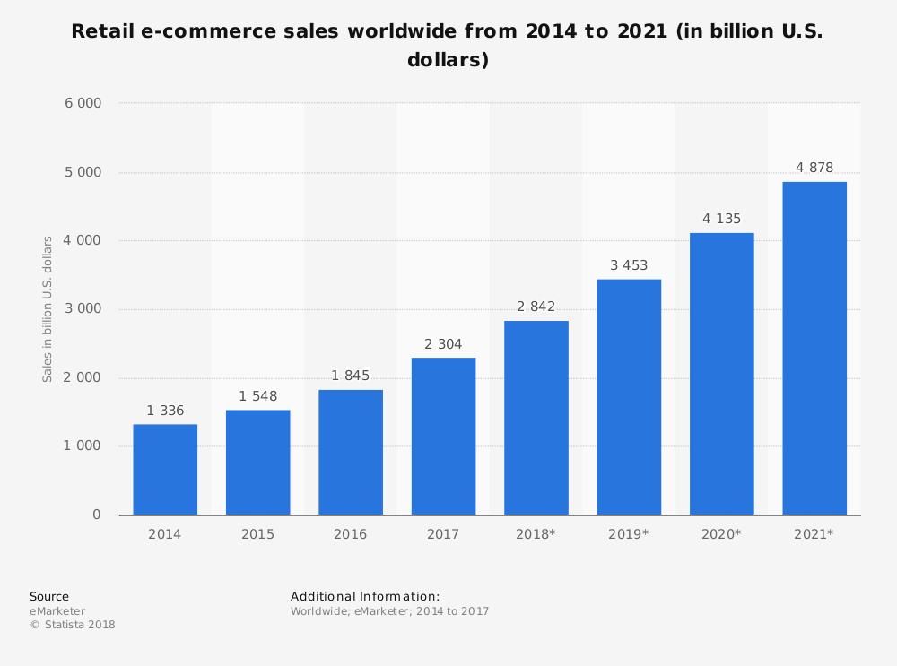 ecommerce-trends