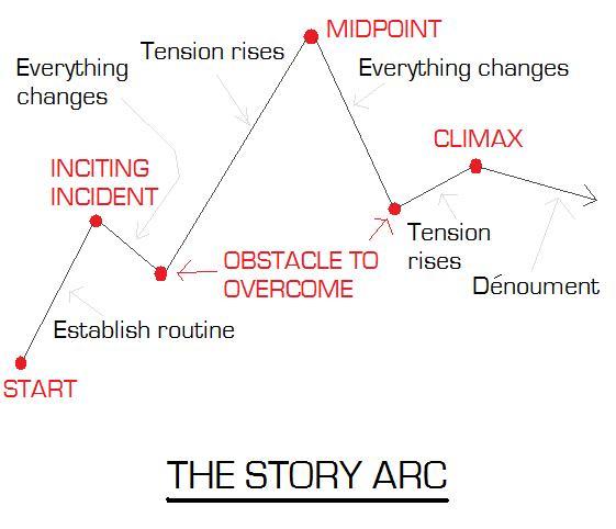 story-arc