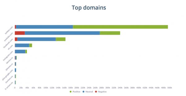 top domains social media