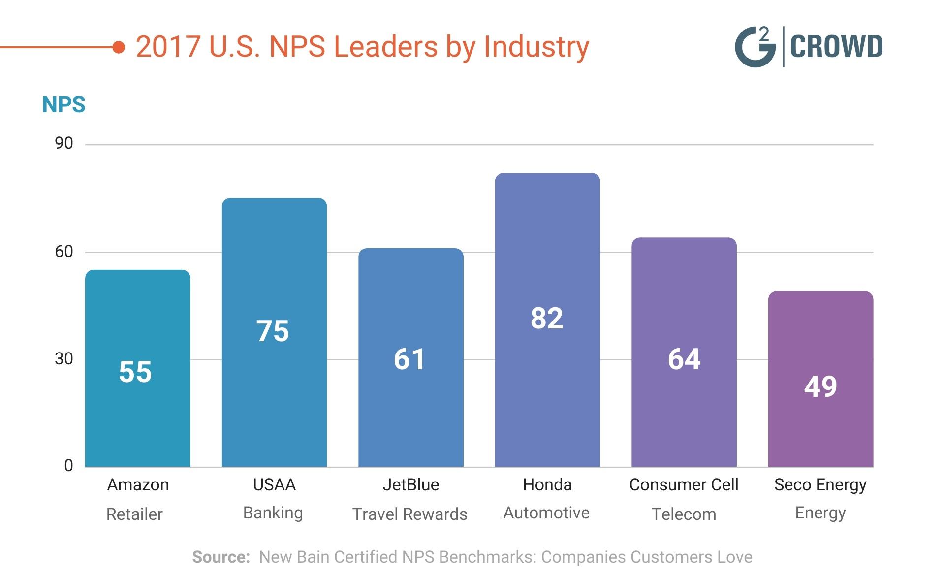 2017-NPS-leaders