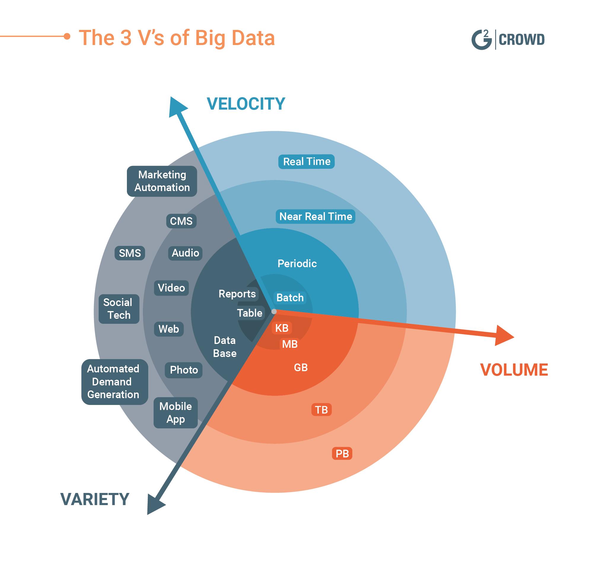 The Complete Guide to Understanding Big Data