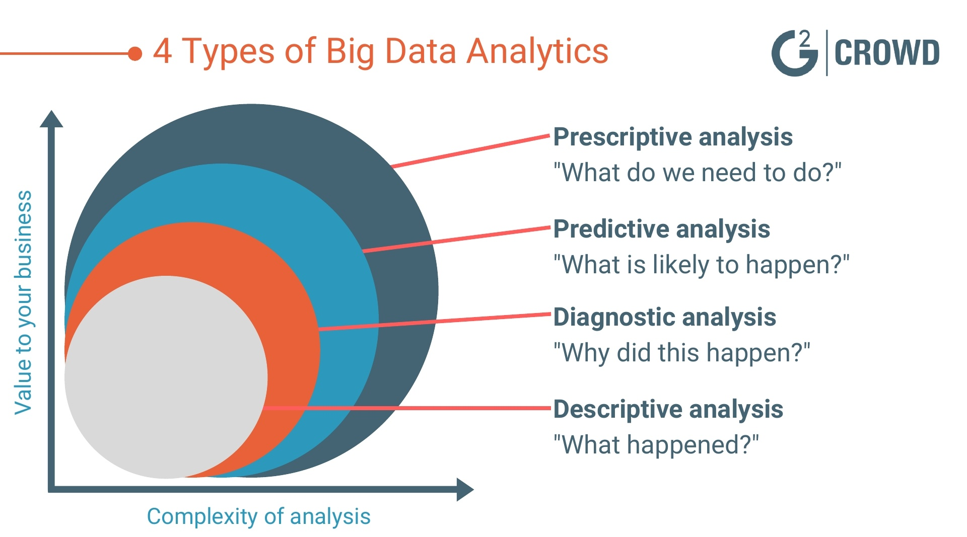 everything you need to know about big data analytics. Black Bedroom Furniture Sets. Home Design Ideas