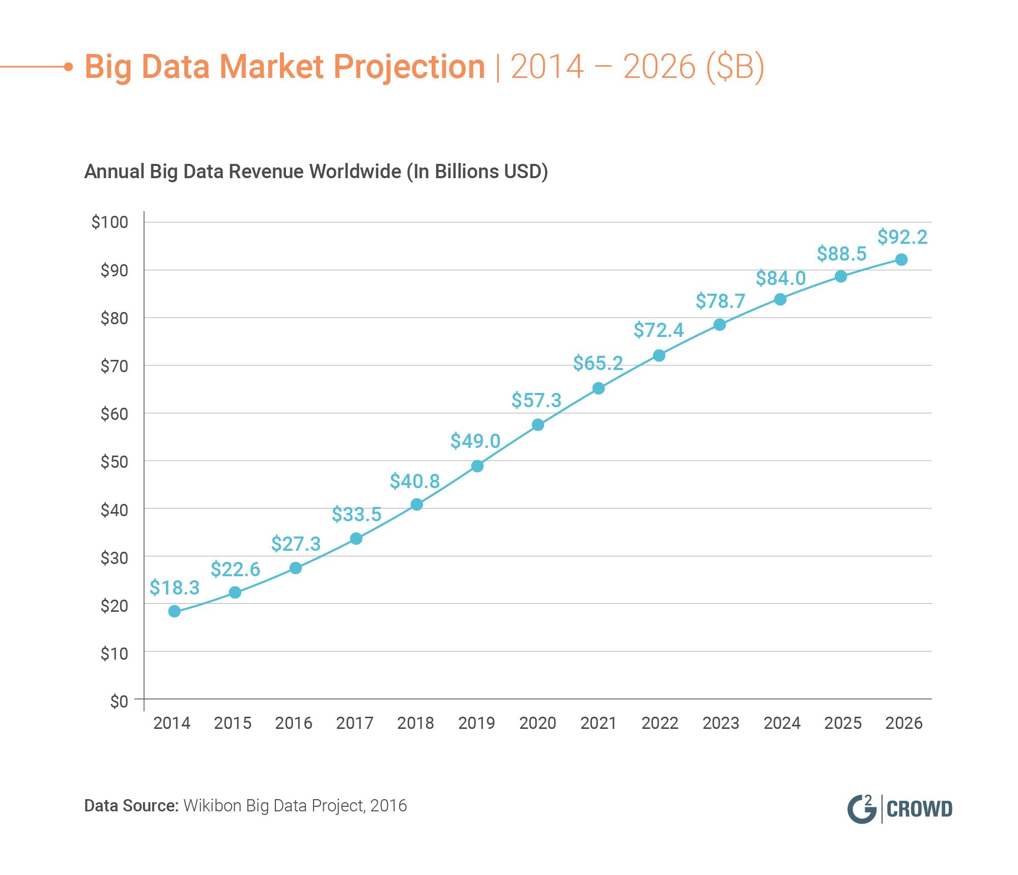 Big-Data-Market-Projection