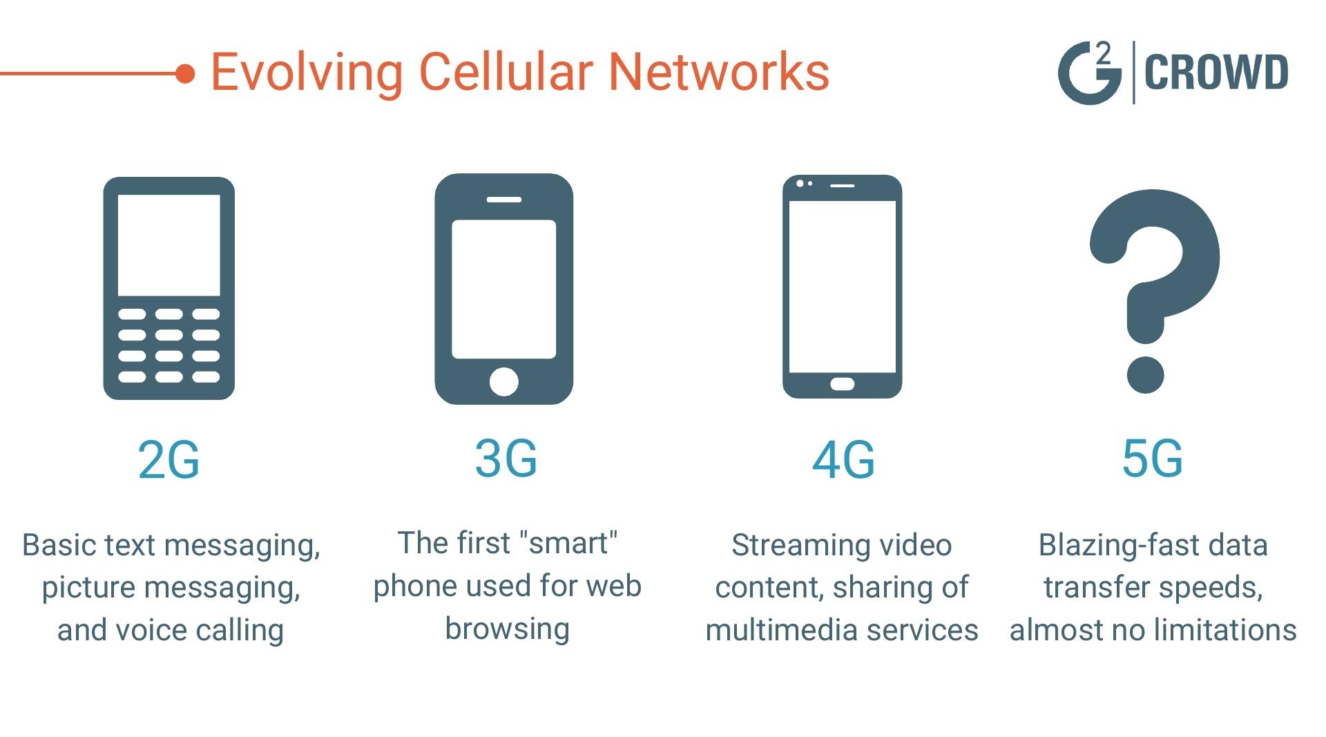 Evolving-Cellular-Networks